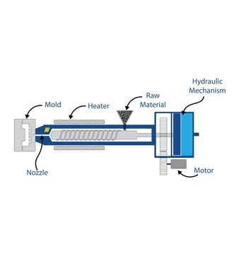How Does Plastic Extrusion Work?